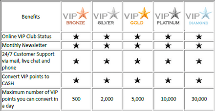 TopSlotSite Phone Deposit Mobile Casino VIP Club